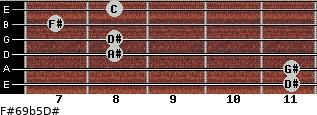 F#6/9b5/D# for guitar on frets 11, 11, 8, 8, 7, 8