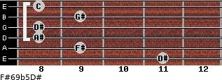 F#6/9b5/D# for guitar on frets 11, 9, 8, 8, 9, 8