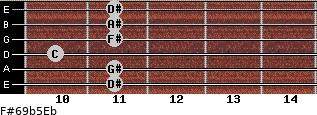 F#6/9b5/Eb for guitar on frets 11, 11, 10, 11, 11, 11