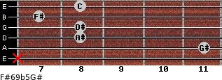 F#6/9b5/G# for guitar on frets x, 11, 8, 8, 7, 8
