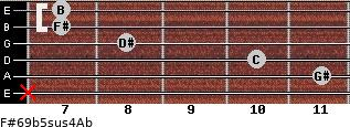 F#6/9b5sus4/Ab for guitar on frets x, 11, 10, 8, 7, 7
