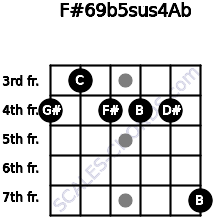 F#6/9b5sus4/Ab for guitar on frets 4, 3, 4, 4, 4, 7