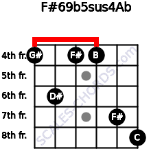 F#6/9b5sus4/Ab for guitar on frets 4, 6, 4, 4, 7, 8