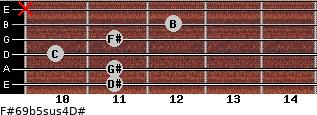 F#6/9b5sus4/D# for guitar on frets 11, 11, 10, 11, 12, x