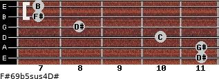 F#6/9b5sus4/D# for guitar on frets 11, 11, 10, 8, 7, 7