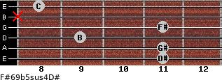 F#6/9b5sus4/D# for guitar on frets 11, 11, 9, 11, x, 8