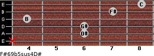 F#6/9b5sus4/D# for guitar on frets x, 6, 6, 4, 7, 8