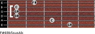 F#6/9b5sus/Ab for guitar on frets 4, 3, 1, 1, 1, 2