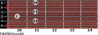 F#6/9b5sus/Ab for guitar on frets x, 11, 10, 11, x, 11