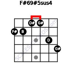 F#6/9#5sus4 for guitar on frets 2, 2, 1, 1, 3, 4