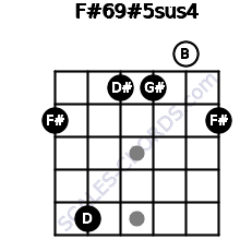 F#6/9#5sus4 for guitar on frets 2, 5, 1, 1, 0, 2