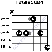 F#6/9#5sus4 for guitar on frets x, 9, 9, 7, 9, 11