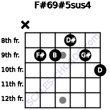 F#6/9#5sus4 for guitar on frets x, 9, 9, 8, 9, 10