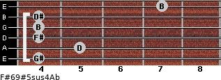 F#6/9#5sus4/Ab for guitar on frets 4, 5, 4, 4, 4, 7