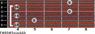 F#6/9#5sus4/Ab for guitar on frets 4, 5, 4, 7, 4, 7