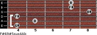 F#6/9#5sus4/Ab for guitar on frets 4, 5, 4, 8, 7, 7
