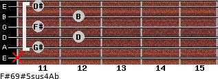 F#6/9#5sus4/Ab for guitar on frets x, 11, 12, 11, 12, 11