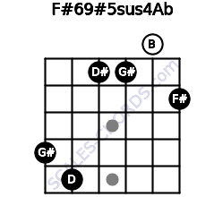 F#6/9#5sus4/Ab for guitar on frets 4, 5, 1, 1, 0, 2