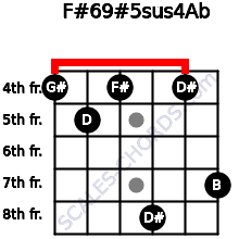 F#6/9#5sus4/Ab for guitar on frets 4, 5, 4, 8, 4, 7