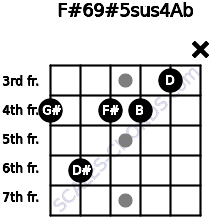 F#6/9#5sus4/Ab for guitar on frets 4, 6, 4, 4, 3, x
