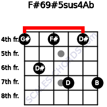 F#6/9#5sus4/Ab for guitar on frets 4, 6, 4, 7, 4, 7