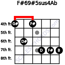 F#6/9#5sus4/Ab for guitar on frets 4, 6, 4, 7, 7, 7