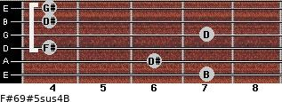 F#6/9#5sus4/B for guitar on frets 7, 6, 4, 7, 4, 4