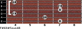 F#6/9#5sus4/B for guitar on frets 7, 6, 4, 7, 7, 4