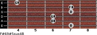 F#6/9#5sus4/B for guitar on frets 7, 6, 6, 7, 7, 4