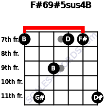 F#6/9#5sus4/B for guitar on frets 7, 11, 9, 7, 7, 11