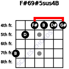 F#6/9#5sus4/B for guitar on frets 7, 5, 4, 4, 4, 4