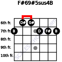 F#6/9#5sus4/B for guitar on frets 7, 6, 6, 7, 7, 7