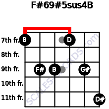 F#6/9#5sus4/B for guitar on frets 7, 9, 9, 7, 9, 11