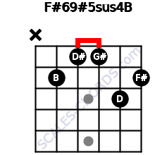 F#6/9#5sus4/B for guitar on frets x, 2, 1, 1, 3, 2