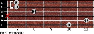 F#6/9#5sus4/D for guitar on frets 10, 11, x, 8, 7, 7