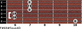 F#6/9#5sus4/D for guitar on frets 10, 6, 6, 7, 7, 7
