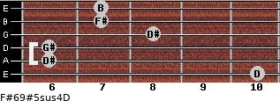 F#6/9#5sus4/D for guitar on frets 10, 6, 6, 8, 7, 7
