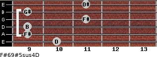 F#6/9#5sus4/D for guitar on frets 10, 9, 9, 11, 9, 11