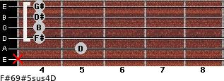 F#6/9#5sus4/D for guitar on frets x, 5, 4, 4, 4, 4