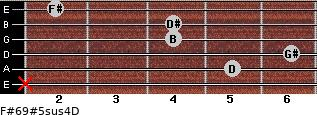 F#6/9#5sus4/D for guitar on frets x, 5, 6, 4, 4, 2