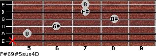 F#6/9#5sus4/D for guitar on frets x, 5, 6, 8, 7, 7