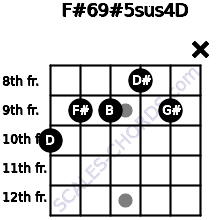 F#6/9#5sus4/D for guitar on frets 10, 9, 9, 8, 9, x