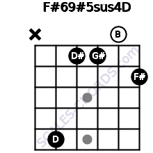F#6/9#5sus4/D for guitar on frets x, 5, 1, 1, 0, 2