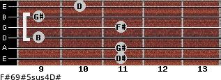 F#6/9#5sus4/D# for guitar on frets 11, 11, 9, 11, 9, 10