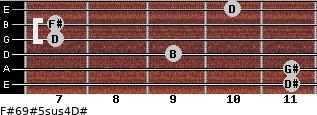 F#6/9#5sus4/D# for guitar on frets 11, 11, 9, 7, 7, 10