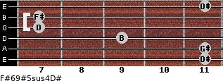 F#6/9#5sus4/D# for guitar on frets 11, 11, 9, 7, 7, 11