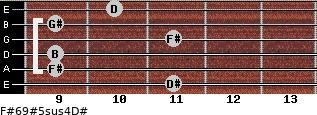 F#6/9#5sus4/D# for guitar on frets 11, 9, 9, 11, 9, 10
