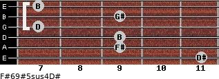 F#6/9#5sus4/D# for guitar on frets 11, 9, 9, 7, 9, 7
