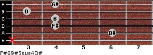 F#6/9#5sus4/D# for guitar on frets x, 6, 4, 4, 3, 4
