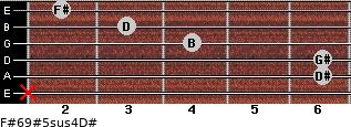 F#6/9#5sus4/D# for guitar on frets x, 6, 6, 4, 3, 2